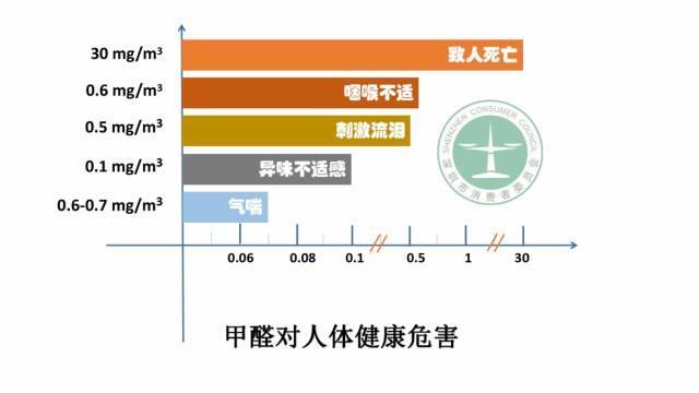 甲醛清除剂产品净化效果哪家强?